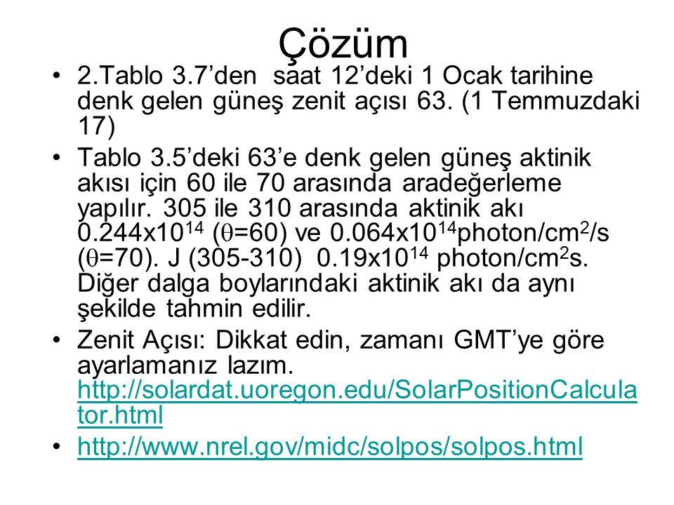 Çözüm 2.Tablo 3.7'den saat 12'deki 1 Ocak tarihine denk gelen güneş zenit açısı 63. (1 Temmuzdaki 17)