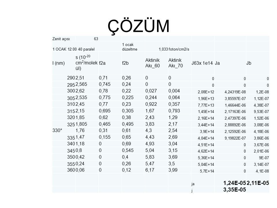 ÇÖZÜM 1,24E-05 2,11E-05 3,35E-05 l (nm) s (10-20 cm2/molekül) f2a f2b