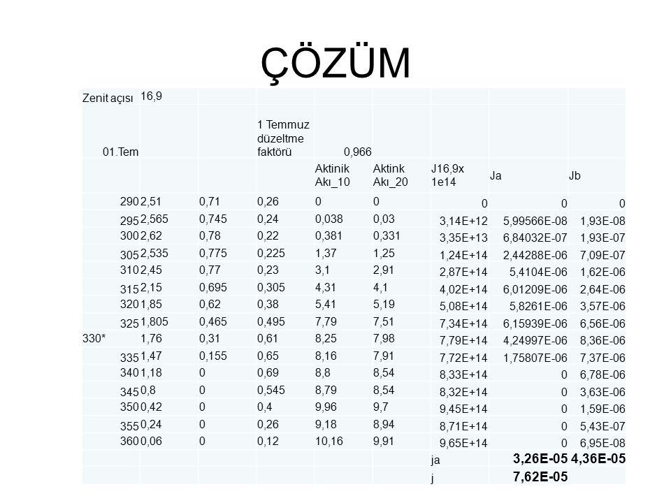 ÇÖZÜM 3,26E-05 4,36E-05 7,62E-05 Zenit açısı 16,9 01.Tem