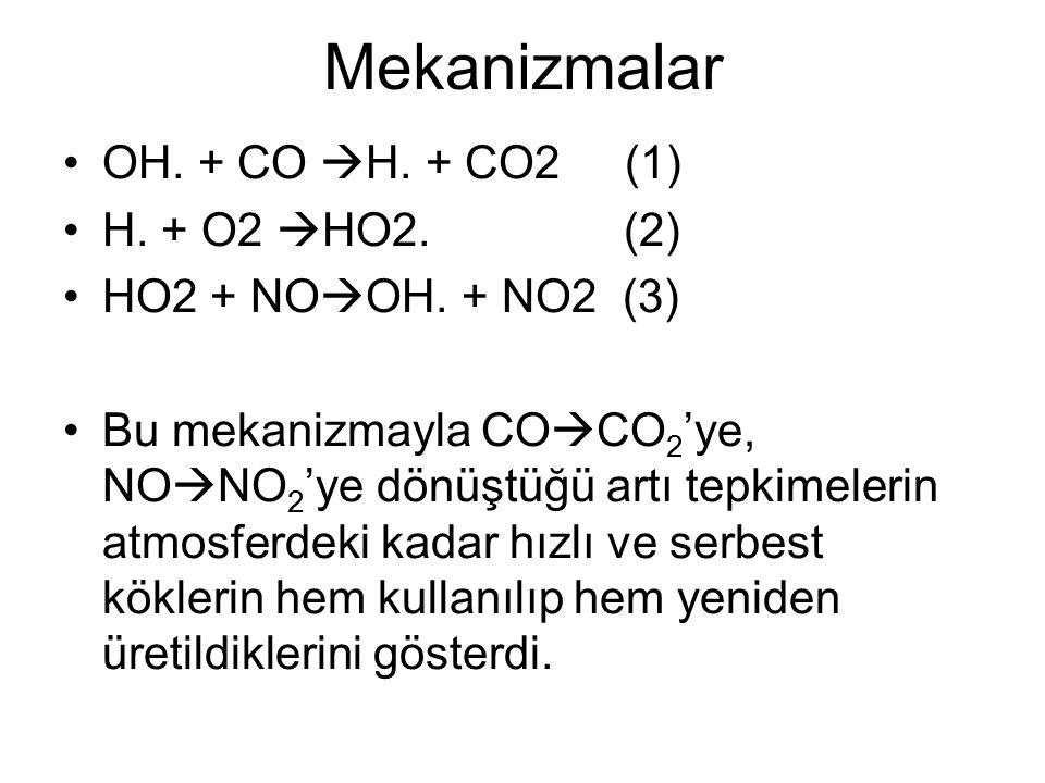 Mekanizmalar OH. + CO H. + CO2 (1) H. + O2 HO2. (2)