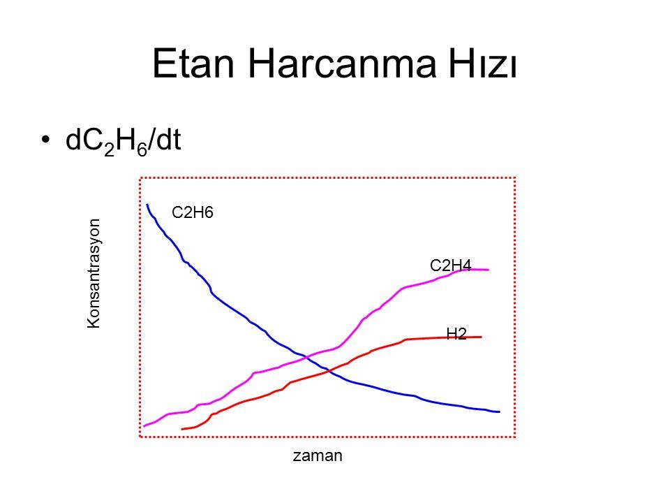 Etan Harcanma Hızı dC2H6/dt C2H6 C2H4 Konsantrasyon H2 zaman