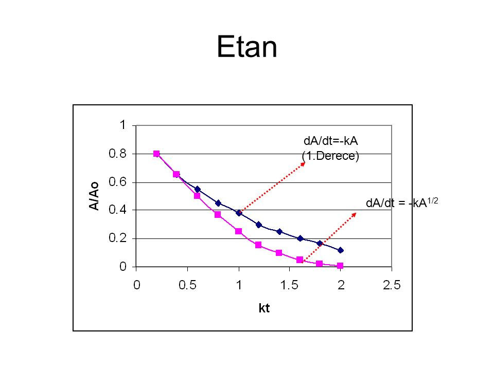 Etan dA/dt=-kA (1.Derece) dA/dt = -kA1/2