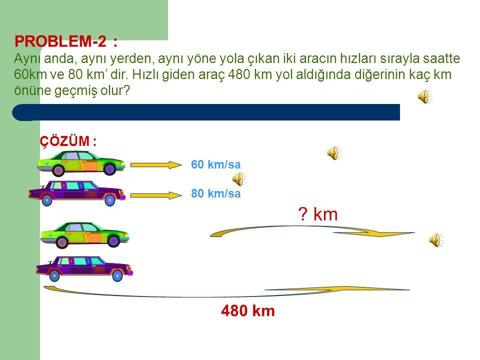 PROBLEM-2 : Aynı anda, aynı yerden, aynı yöne yola çıkan iki aracın hızları sırayla saatte.