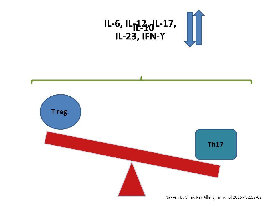 Nakken B. Clinic Rev Allerg Immunol 2015;49:152-62
