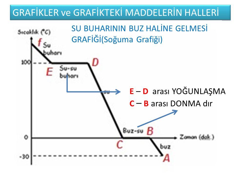 GRAFİKLER ve GRAFİKTEKİ MADDELERİN HALLERİ