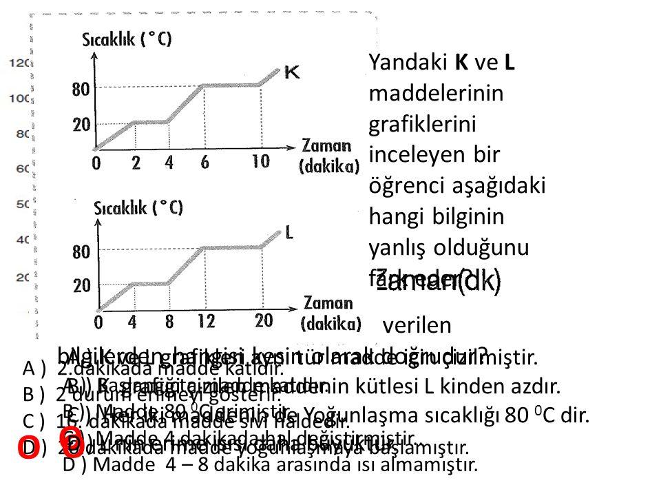 Yukarıdaki grafiğe göre aşağıda verilen bilgilerden hangisi kesin olarak doğrudur