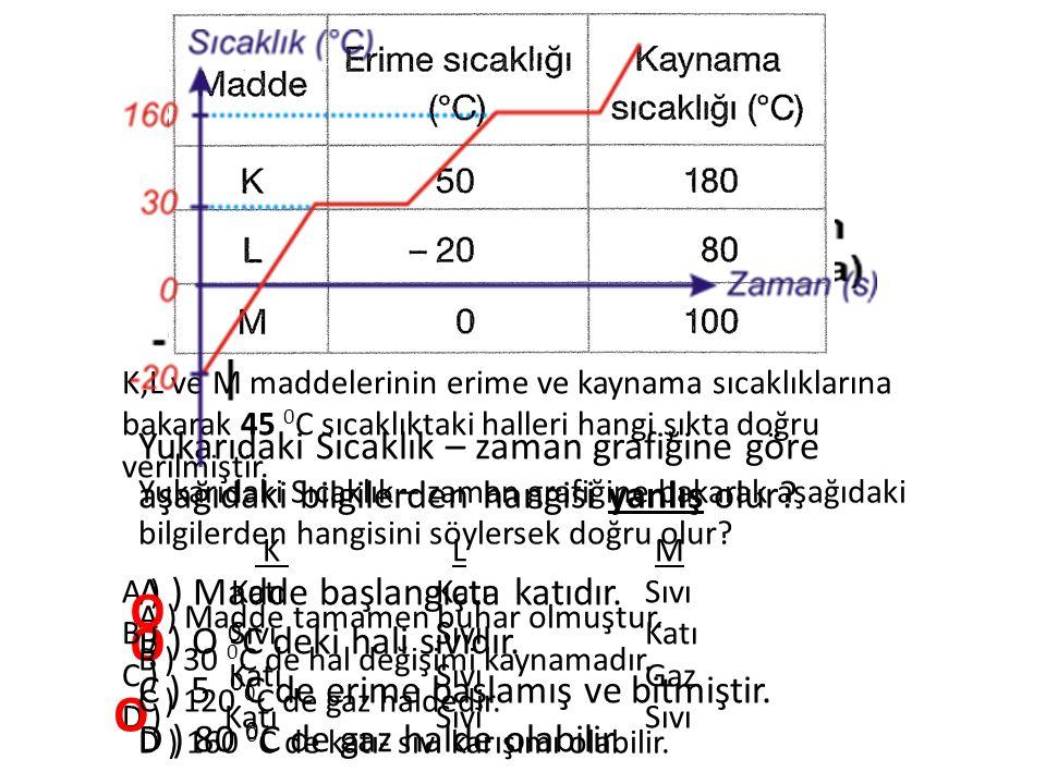 K,L ve M maddelerinin erime ve kaynama sıcaklıklarına bakarak 45 0C sıcaklıktaki halleri hangi şıkta doğru verilmiştir.