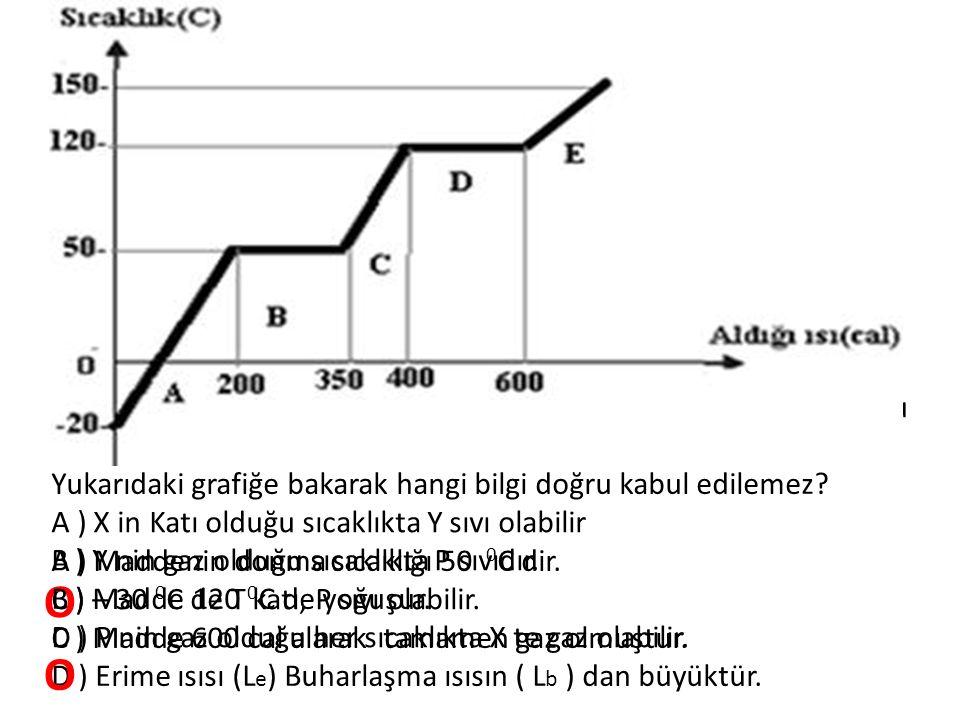 Yukarıdaki grafiğe bakarak hangi bilgi doğru kabul edilemez