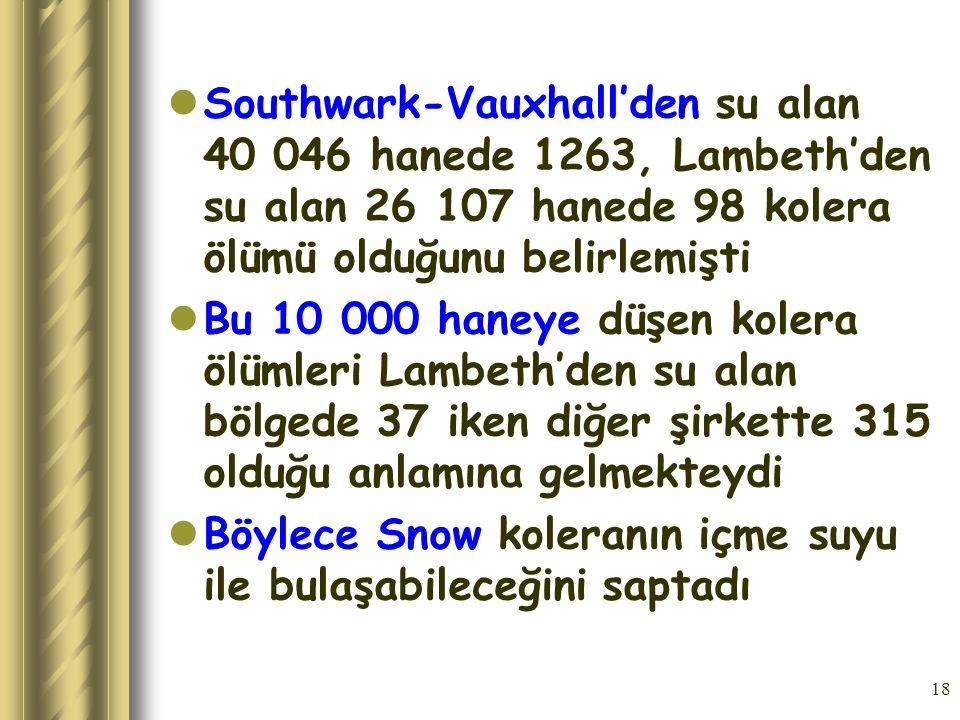 Southwark-Vauxhall'den su alan 40 046 hanede 1263, Lambeth'den su alan 26 107 hanede 98 kolera ölümü olduğunu belirlemişti