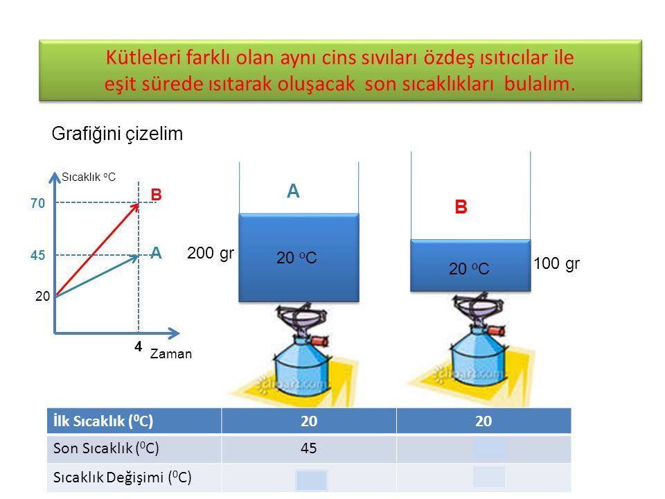 Kütleleri farklı olan aynı cins sıvıları özdeş ısıtıcılar ile eşit sürede ısıtarak oluşacak son sıcaklıkları bulalım.