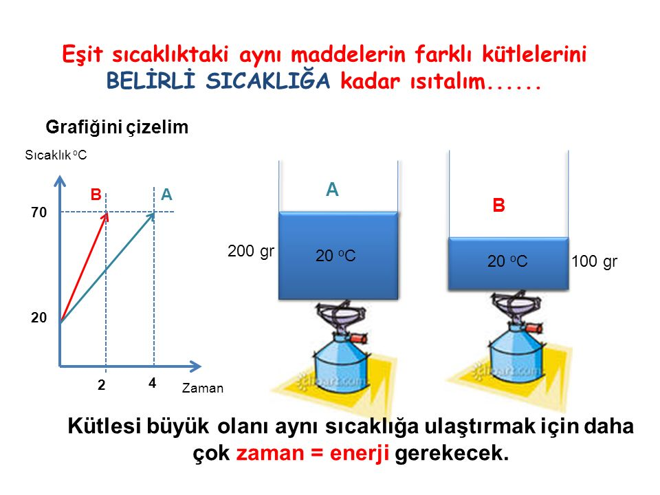 Eşit sıcaklıktaki aynı maddelerin farklı kütlelerini BELİRLİ SICAKLIĞA kadar ısıtalım......