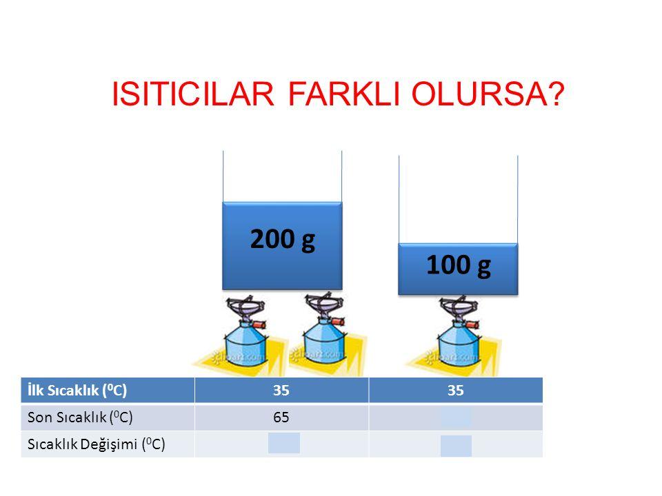 ISITICILAR FARKLI OLURSA