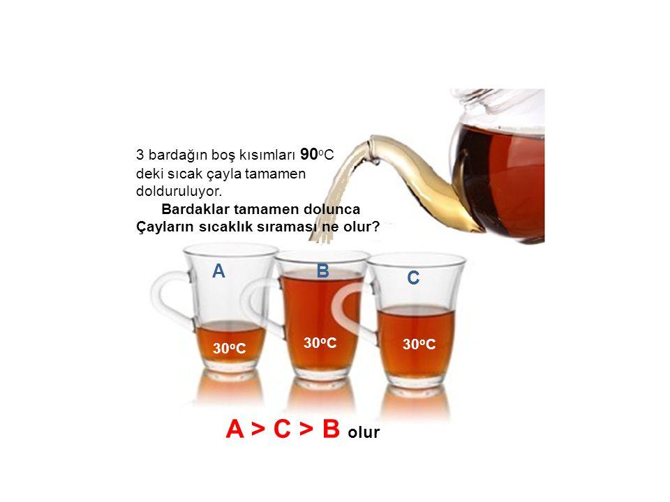 A > C > B olur A B C 3 bardağın boş kısımları 90oC