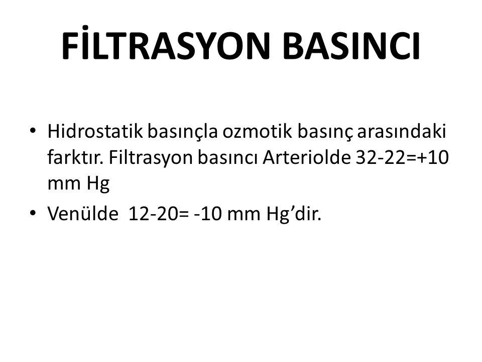 FİLTRASYON BASINCI Hidrostatik basınçla ozmotik basınç arasındaki farktır. Filtrasyon basıncı Arteriolde 32-22=+10 mm Hg.