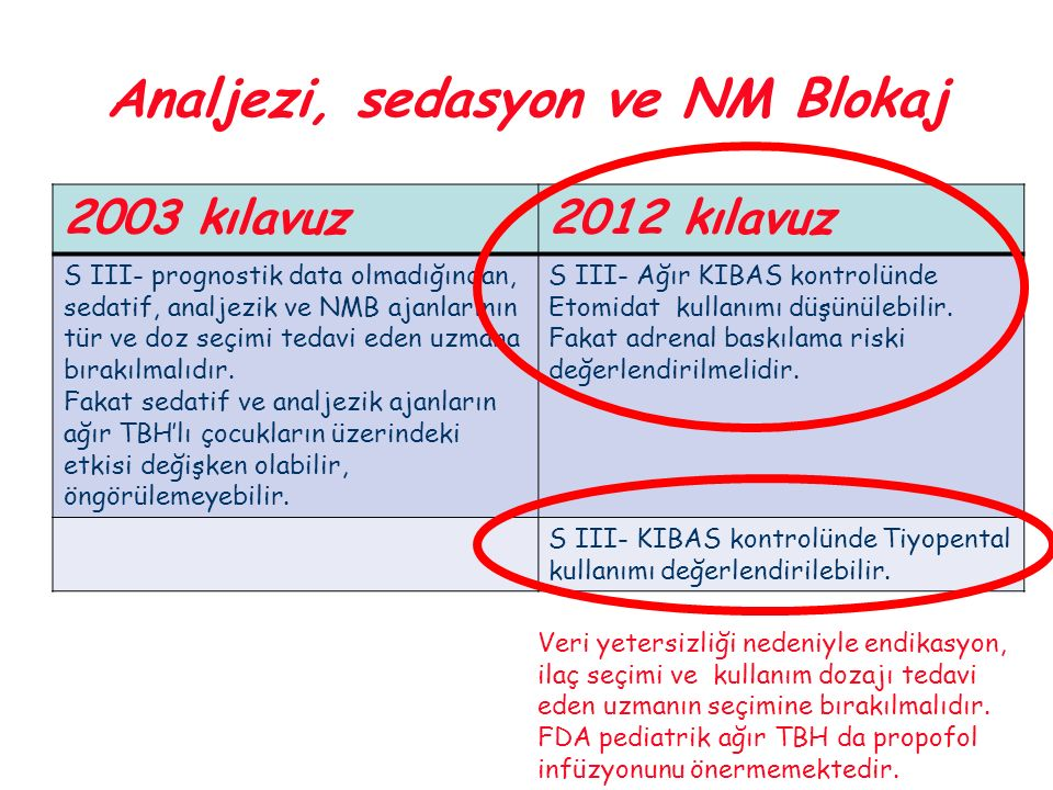 Analjezi, sedasyon ve NM Blokaj