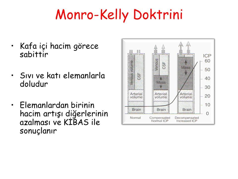 Monro-Kelly Doktrini Kafa içi hacim görece sabittir
