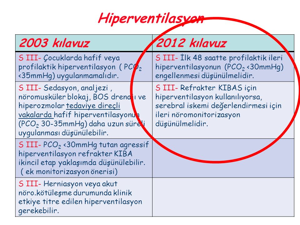 Hiperventilasyon 2003 kılavuz 2012 kılavuz