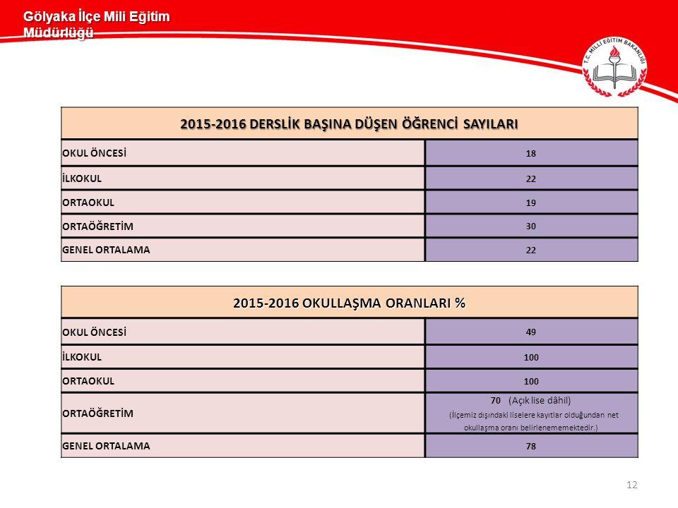 2015-2016 DERSLİK BAŞINA DÜŞEN ÖĞRENCİ SAYILARI