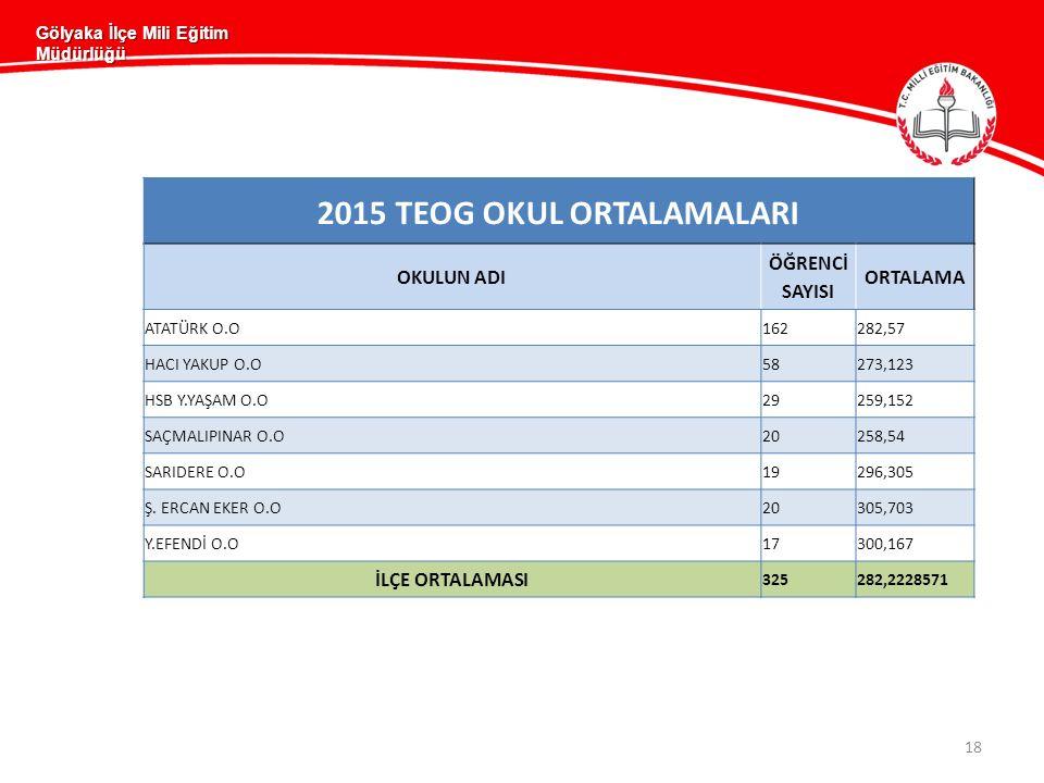 2015 TEOG OKUL ORTALAMALARI