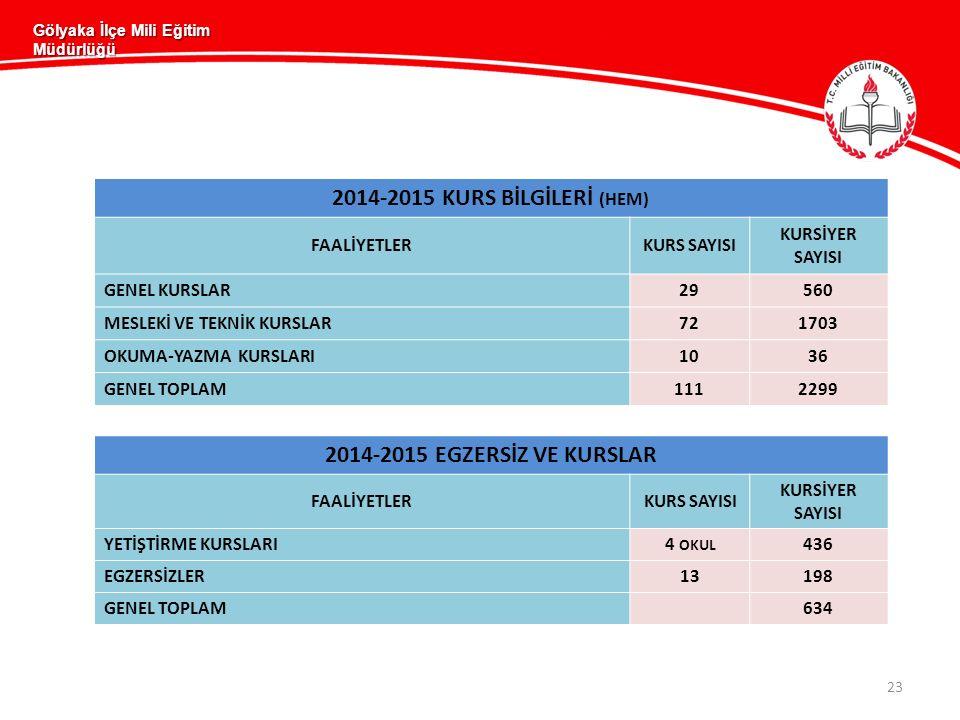 2014-2015 KURS BİLGİLERİ (HEM) 2014-2015 EGZERSİZ VE KURSLAR