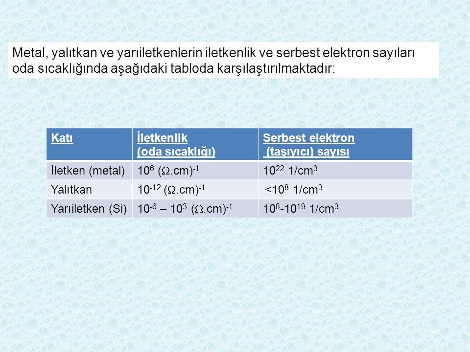 Metal, yalıtkan ve yarıiletkenlerin iletkenlik ve serbest elektron sayıları oda sıcaklığında aşağıdaki tabloda karşılaştırılmaktadır: