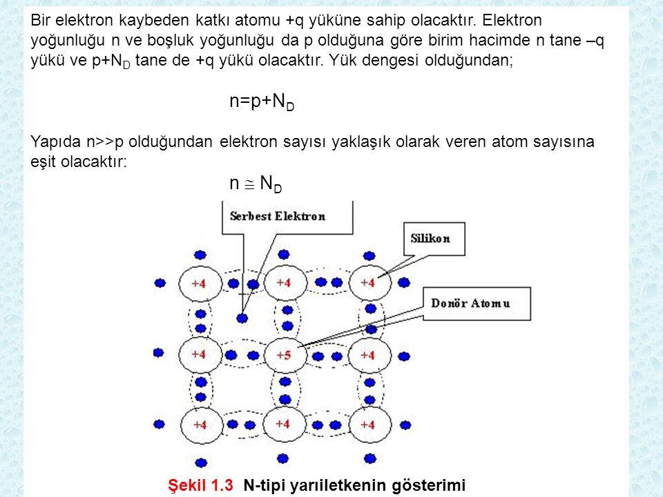 Bir elektron kaybeden katkı atomu +q yüküne sahip olacaktır