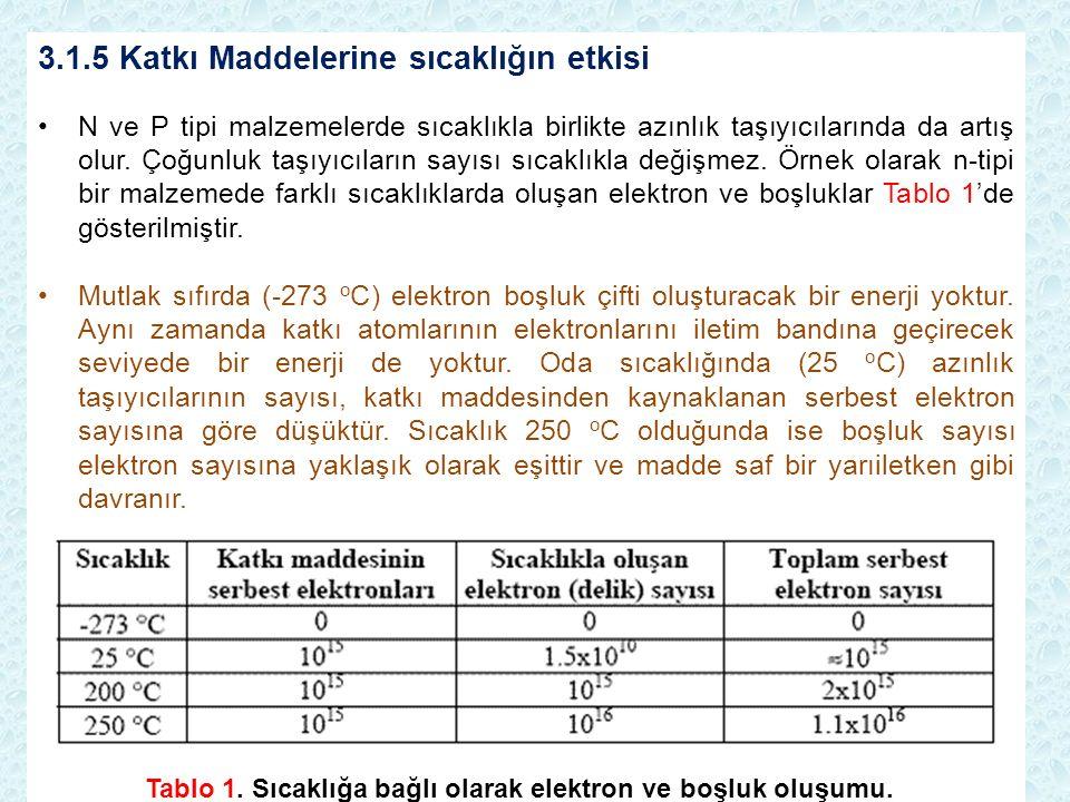 3.1.5 Katkı Maddelerine sıcaklığın etkisi