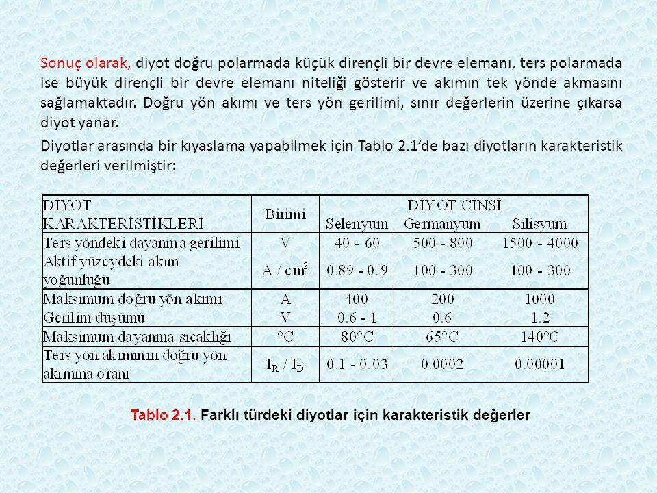 Tablo 2.1. Farklı türdeki diyotlar için karakteristik değerler