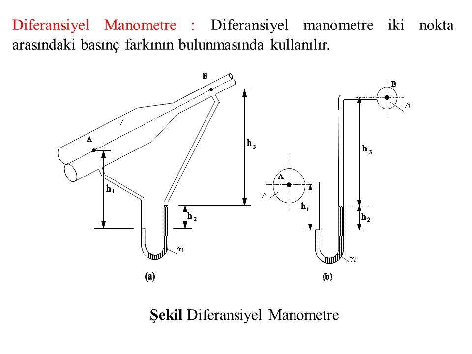 Şekil Diferansiyel Manometre