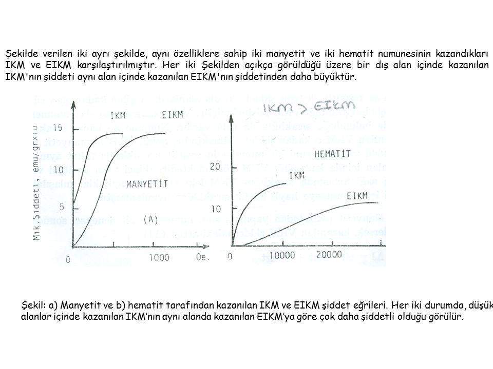 Şekilde verilen iki ayrı şekilde, aynı özelliklere sahip iki manyetit ve iki hematit numunesinin kazandıkları IKM ve EIKM karşılaştırılmıştır. Her iki Şekilden açıkça görüldüğü üzere bir dış alan içinde kazanılan IKM nın şiddeti aynı alan içinde kazanılan EIKM nın şiddetinden daha büyüktür.