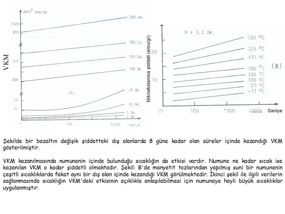 VKM Şekilde bir bazaltın değişik şiddetteki dış alanlarda 8 güne kadar olan süreler içinde kazandığı VKM gösterilmiştir.