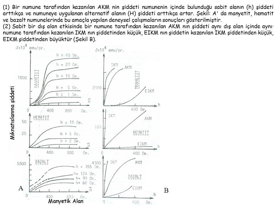 (1) Bir numune tarafından kazanılan AKM nin şiddeti numunenin içinde bulunduğu sabit alanın (h) şiddeti arttıkça ve numuneye uygulanan alternatif alanın (H) şiddeti arttıkça artar. Şekil: A da manyetit, hematit ve bazalt numunelerinde bu amaçla yapılan deneysel çalışmaların sonuçları gösterilmiştir.