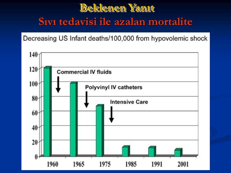Sıvı tedavisi ile azalan mortalite