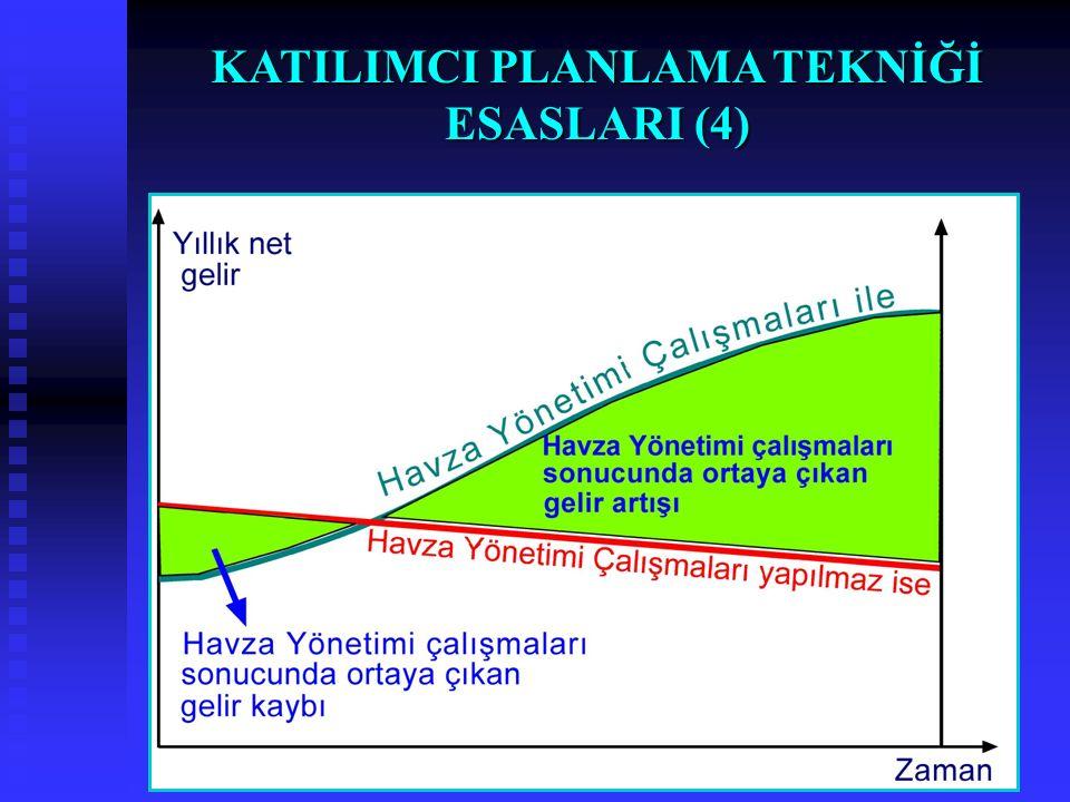 KATILIMCI PLANLAMA TEKNİĞİ ESASLARI (4)