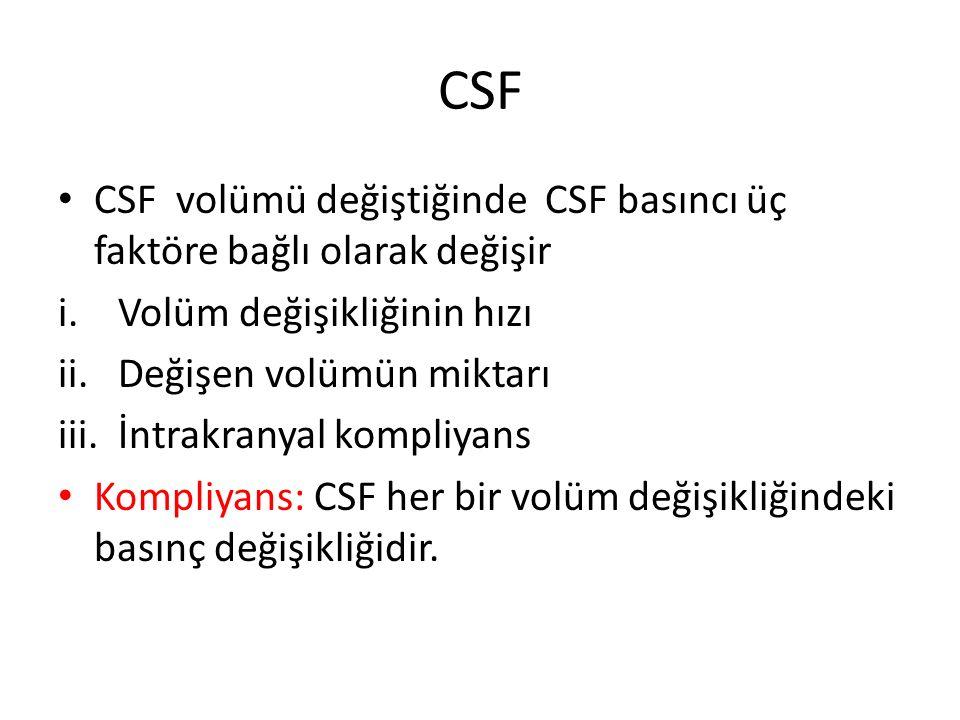 CSF CSF volümü değiştiğinde CSF basıncı üç faktöre bağlı olarak değişir. Volüm değişikliğinin hızı.