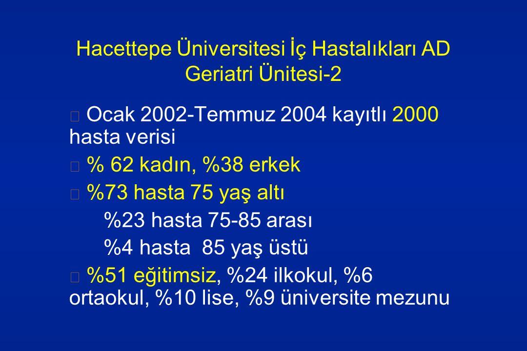 Hacettepe Üniversitesi İç Hastalıkları AD Geriatri Ünitesi-2