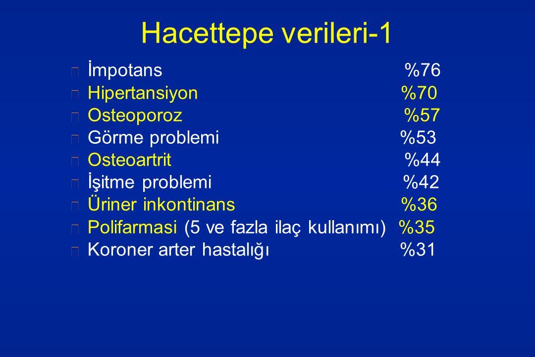 Hacettepe verileri-1 İmpotans %76 Hipertansiyon %70 Osteoporoz %57