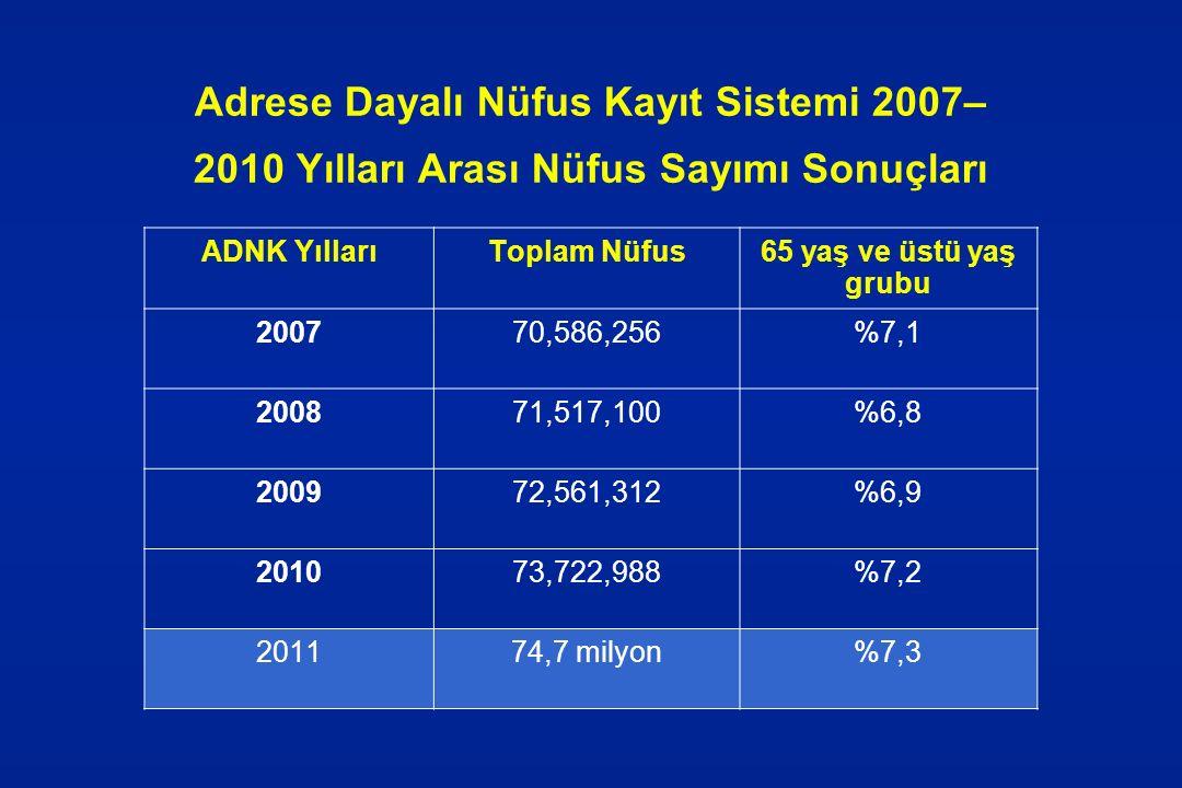 Adrese Dayalı Nüfus Kayıt Sistemi 2007–2010 Yılları Arası Nüfus Sayımı Sonuçları