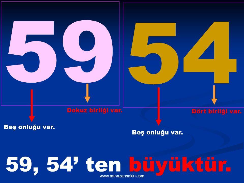 59 54 59, 54' ten büyüktür. Dokuz birliği var. Dört birliği var.
