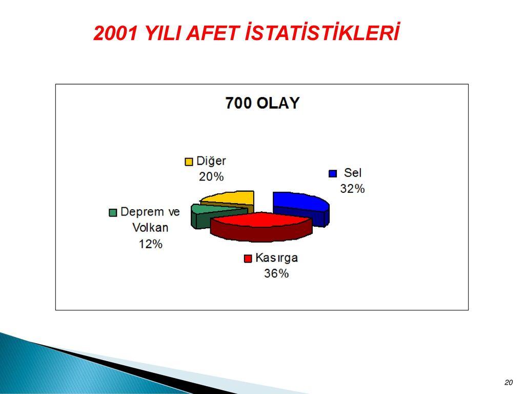 2001 YILI AFET İSTATİSTİKLERİ