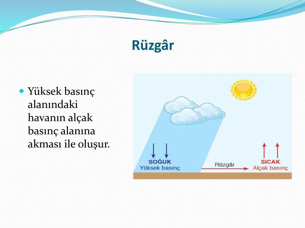 Rüzgâr Yüksek basınç alanındaki havanın alçak basınç alanına akması ile oluşur.