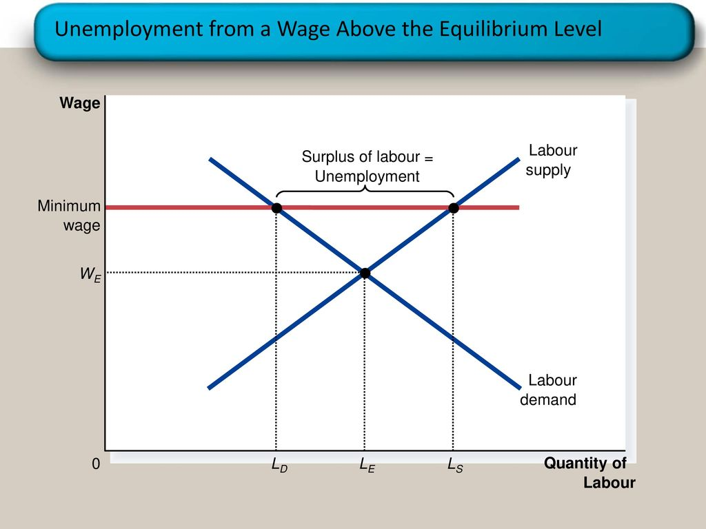 demand supply of labour Demand for labor increases and the supply of labor is constant -if the demand curve for labor increases or shifts to the right, this will drive the price and the quantity of labor up the equilibrium wage will definitely rise if: an increase in the desire for leisure.