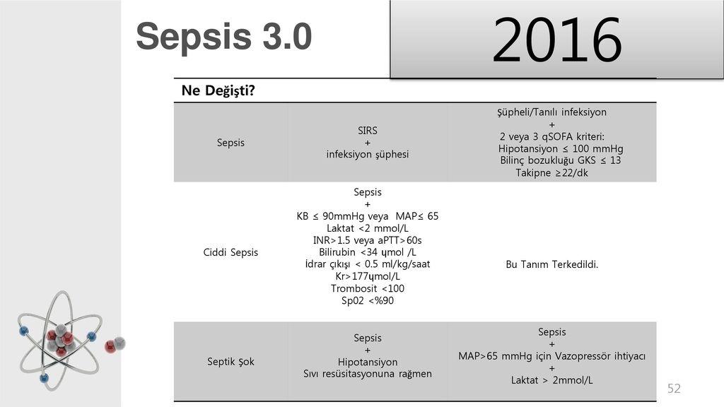 Sepsis tanm ve G252ncel Deiiklikler Yrd Do231 Dr Yunus  : Sepsis302016NeDeC49FiC59FtiSepsisSIRS2BinfeksiyonC59FC3BCphesiC59EC3BCpheli2FTanC4B1lC4B1infeksiyon2veya3qSOFAkriteri3A from slideplayer.biz.tr size 1024 x 576 jpeg 56kB