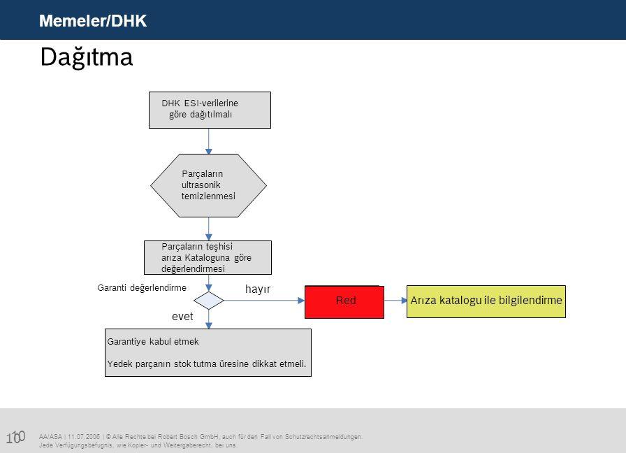 Dağıtma Memeler/DHK 10 hayır Red Arıza katalogu ile bilgilendirme evet