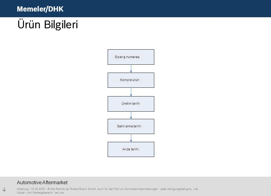 Ürün Bilgileri Memeler/DHK Automotive Aftermarket Sipariş numarası