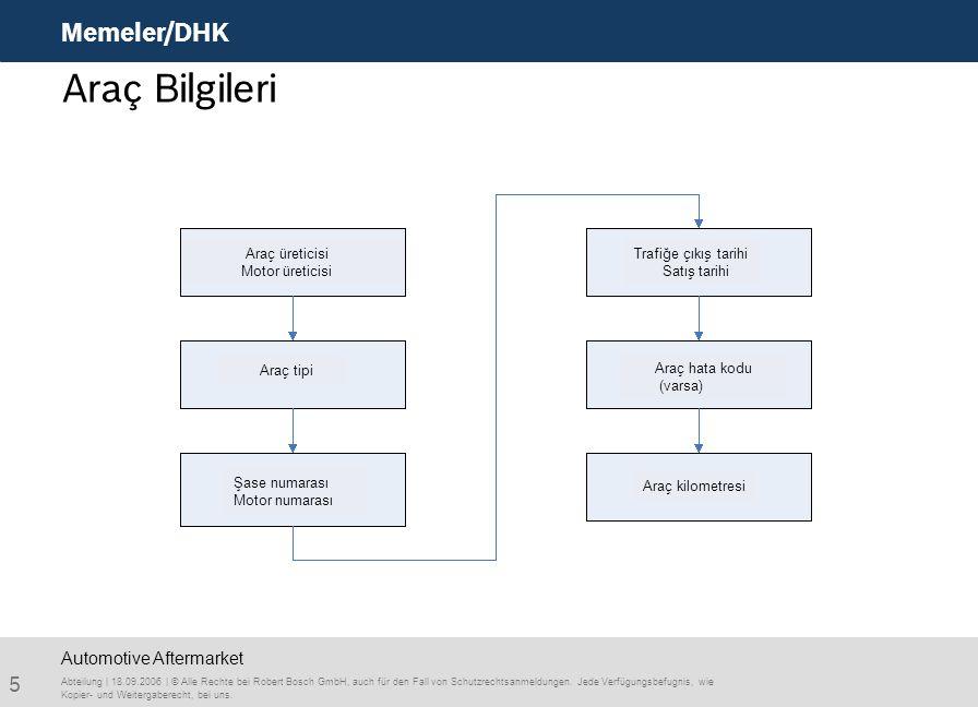 Araç Bilgileri Memeler/DHK Automotive Aftermarket Araç üreticisi