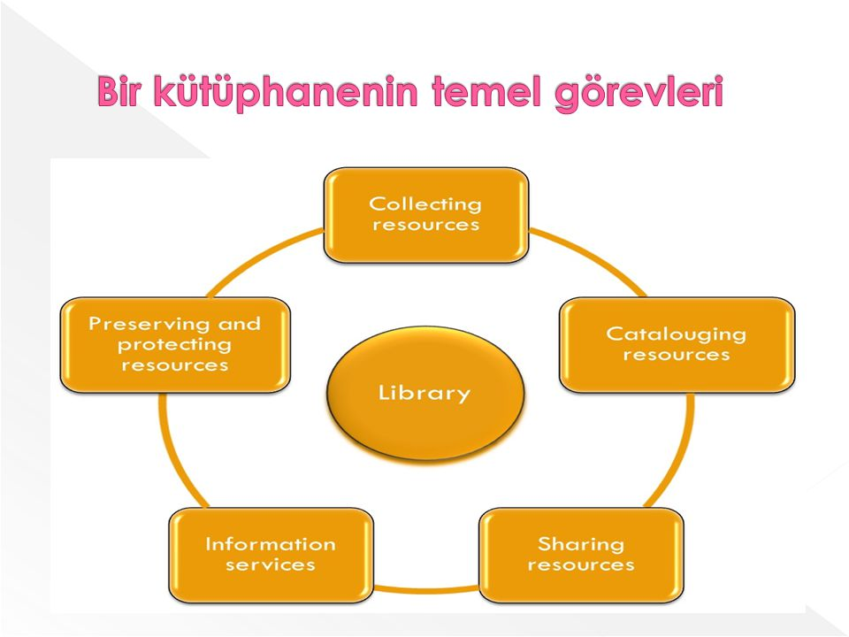 Bir kütüphanenin temel görevleri