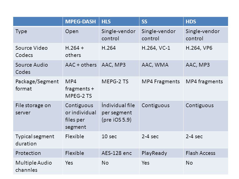 MPEG-DASH HLS. SS. HDS. Type. Open. Single-vendor control. Source Video Codecs. H.264 + others.