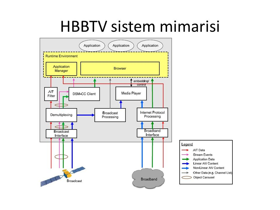 HBBTV sistem mimarisi