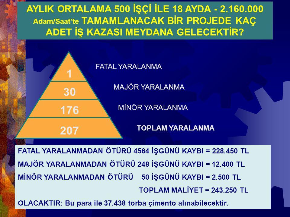 AYLIK ORTALAMA 500 İŞÇİ İLE 18 AYDA - 2. 160